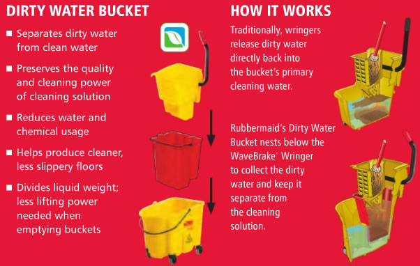 Bucket Wringer Combination Packs