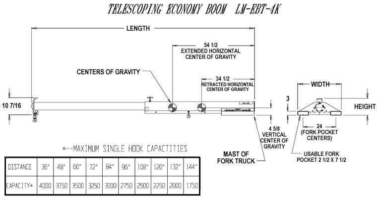 telescoping economy boom