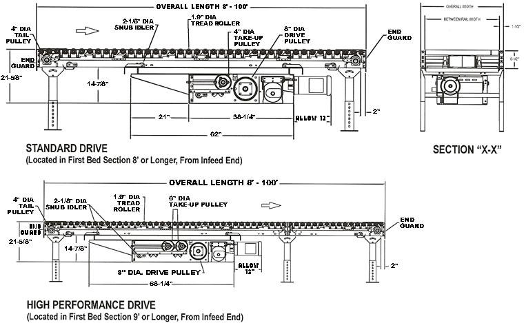 Power Conveyor Belt Driven Conveyor Live Roller