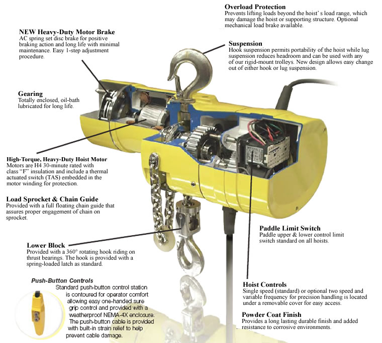 yale electric chain hoists hoists with motor driven trolley rh lkgoodwin com Yale Glp080 Forklift Parts Diagram for 1996 Model Yale Glp080 Forklift Parts Diagram for 1996 Model