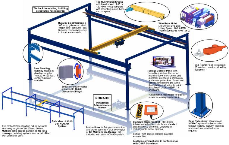 overhead hoist wire diagram 120 wiring diagram library Overhead Crane Hoist free standing bridge cranes, overhead bridge crane and hoistif you\\u0027d like the benefits