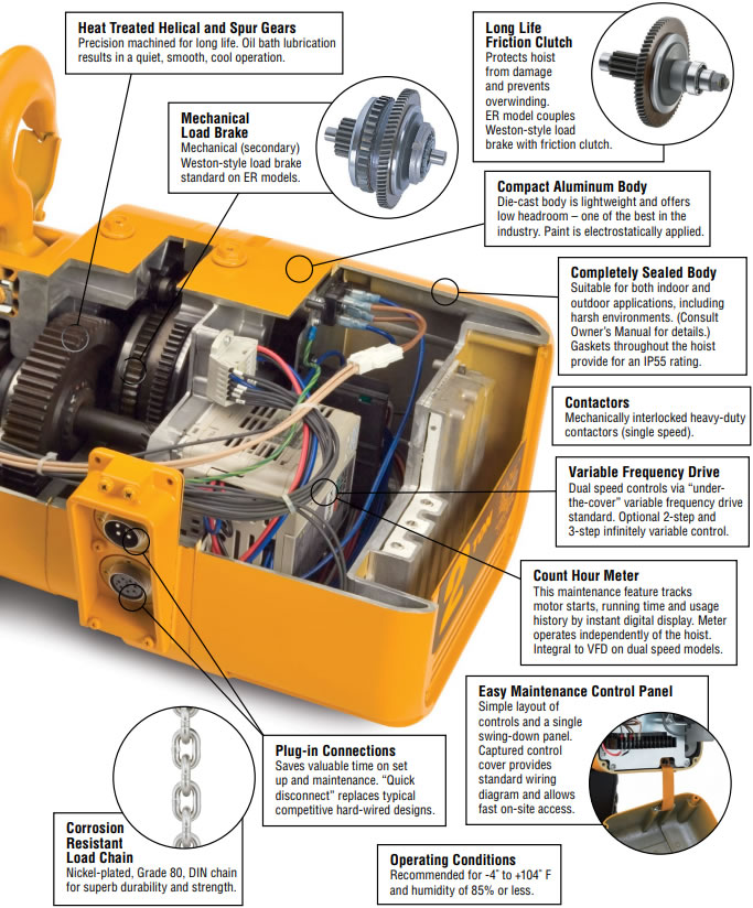 Plug and Play Crane Kit Package, Harrington NERM Dual Sd Hoist ... Harrington Hoist Wiring Diagram on