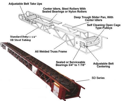 Belt Conveyors, Conveyor, Dirt Conveyor, Incline Conveyor ... on ups printing, ups machine, ups warehouse inside of, ups container, ups electrical, ups box, ups facility,
