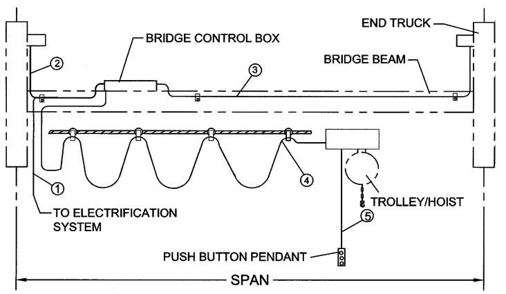 single girder top running motorized end trucks harrington motorized end trucks