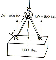 Wire Rope Bridle Slings 2 3 Amp 4 Leg